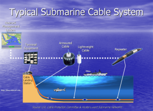 Typical Submarine Cable System