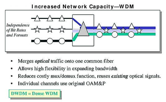 Increased Network Capacity - WDM