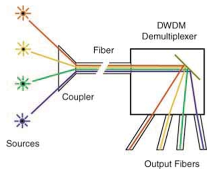 How DWDM works
