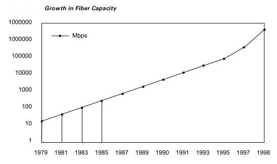 Growth In Fiber Capacity