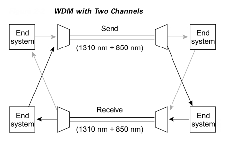 Example of simple form of WDM with 2 channels